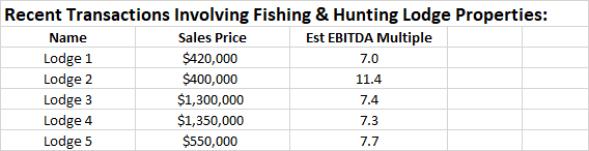 fishing-lodge-expert-witness