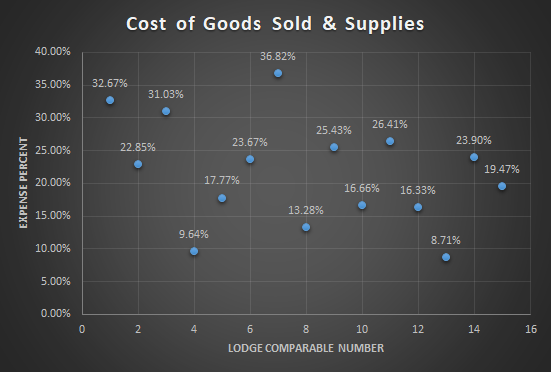 Fishing & Hunting Lodge Revenue & Expense Analysis 3
