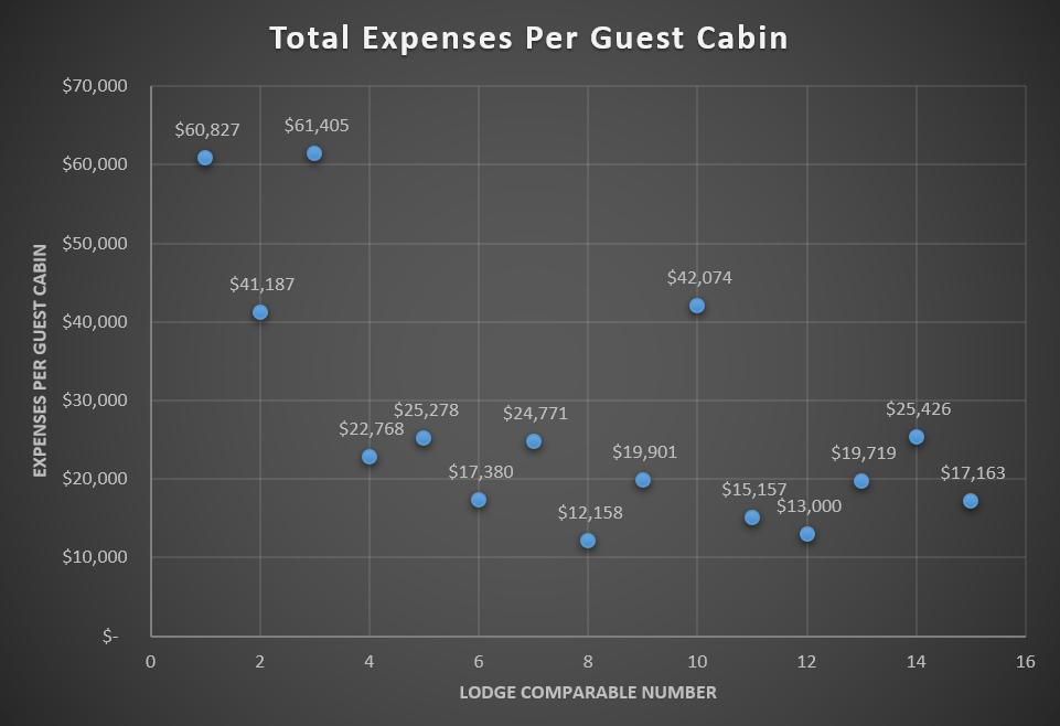 Fishing & Hunting Lodge Revenue & Expense Analysis 6