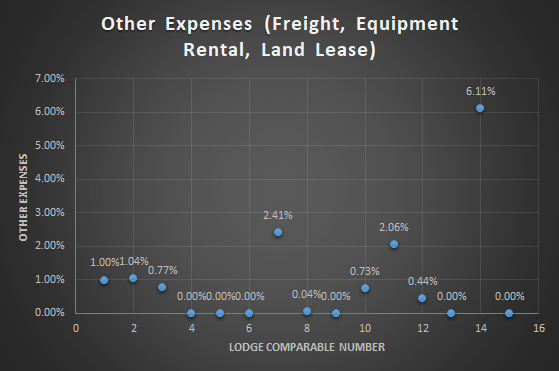 Fishing & Hunting Lodge Revenue and Expense Analysis 12