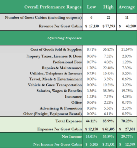Fishing & Hunting Lodge Revenue and Expense Analysis 17