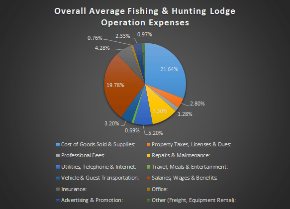 Fishing & Hunting Lodge Revenue and Expense Analysis 18