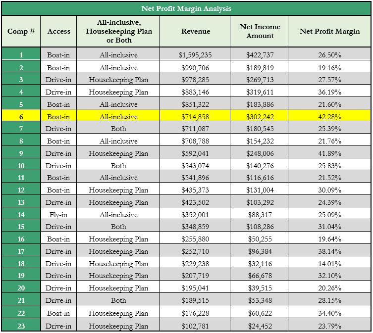 Lodge net profit margin 1