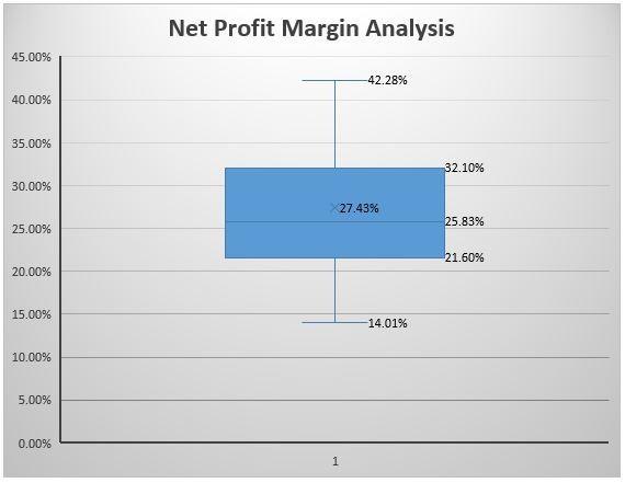 Lodge net profit margin 2