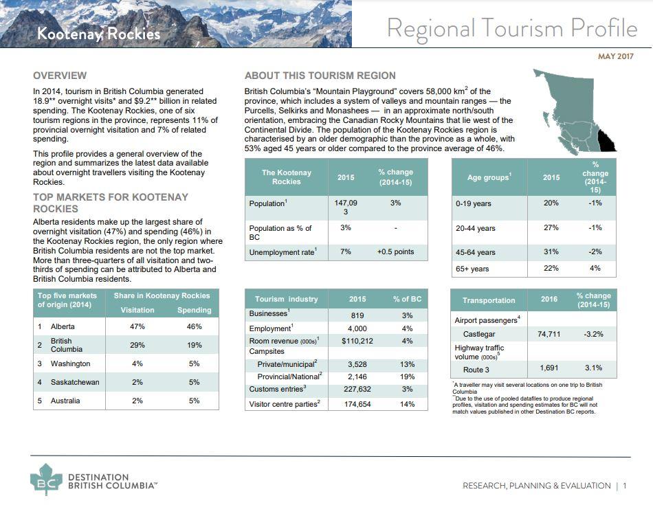 Kootenay BC Hotel Motel Inn Appraiser Realtor